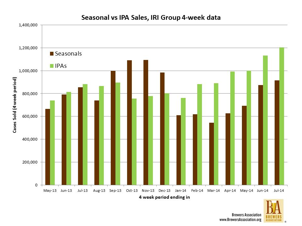 IPAs vs seasonals