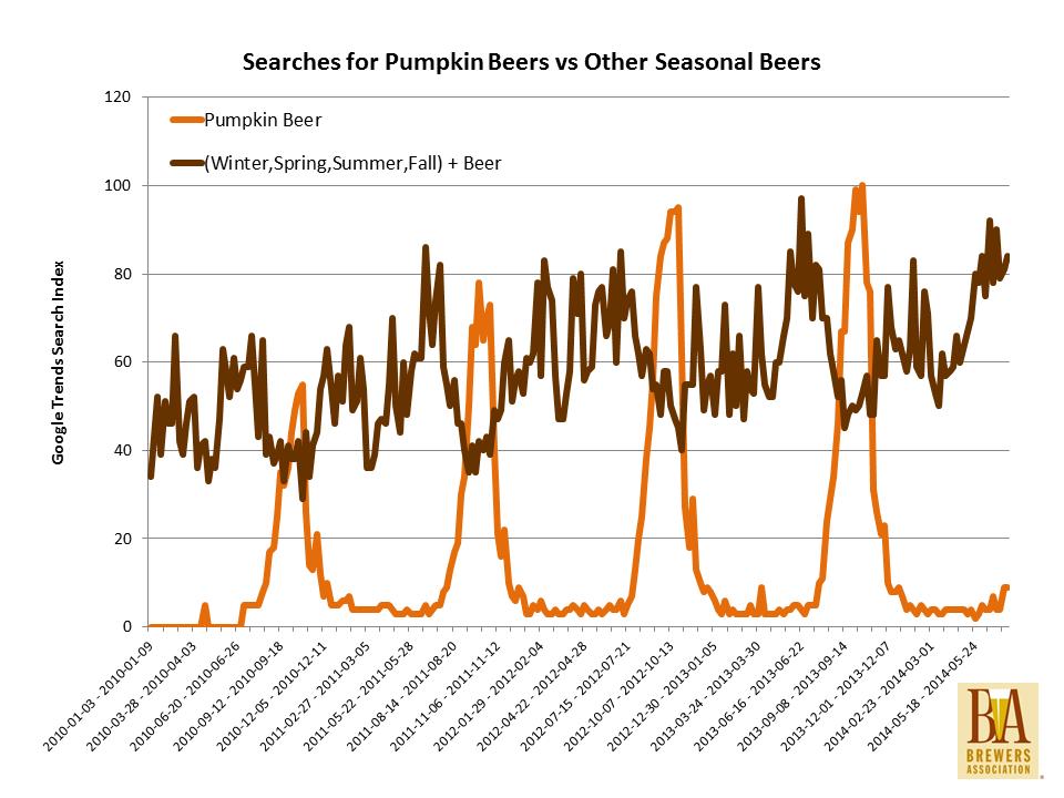 pumpkin vs seasonals