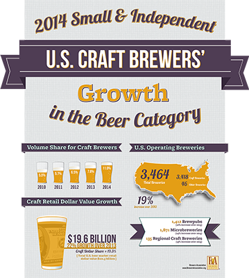 2014 Growth Infographic