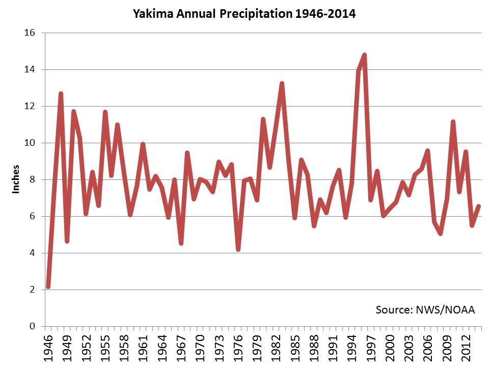 Yakima rainfall