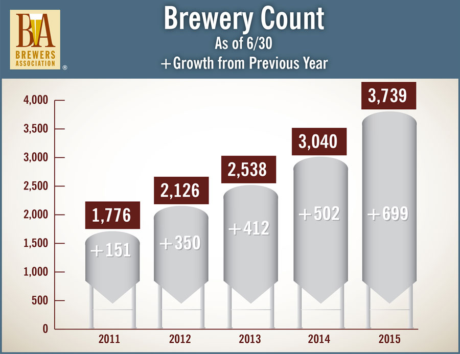 Mid-Year Craft Beer Production Volume