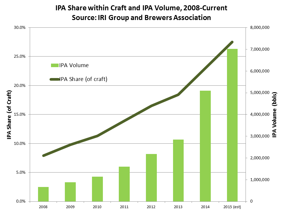 IPA share2