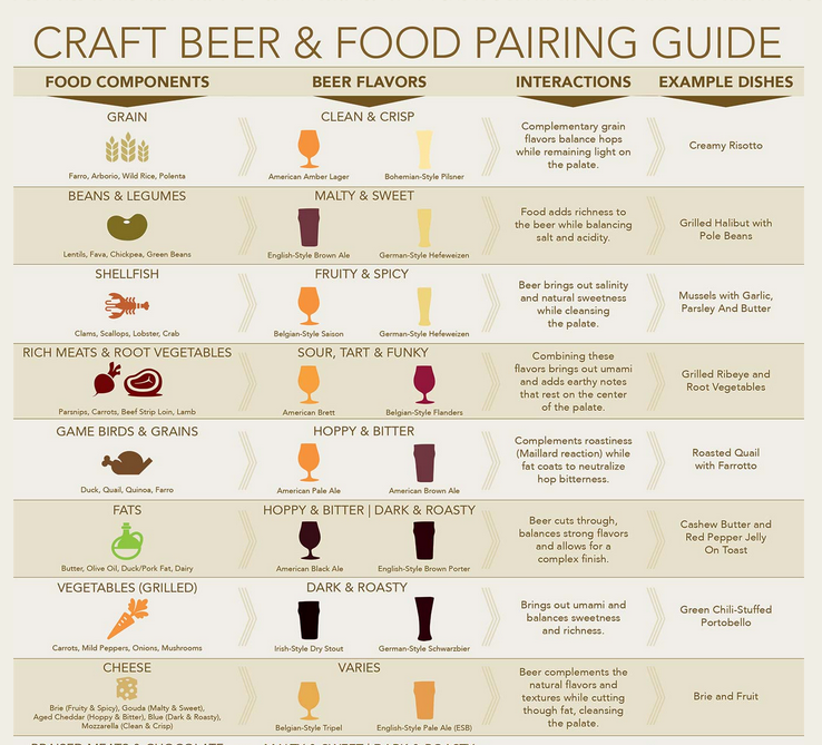 Craft Beer and Food Pairing Guide