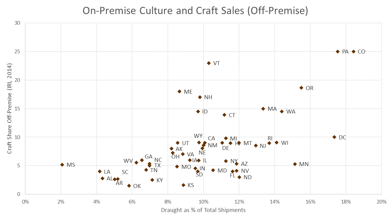 on premise charts 3