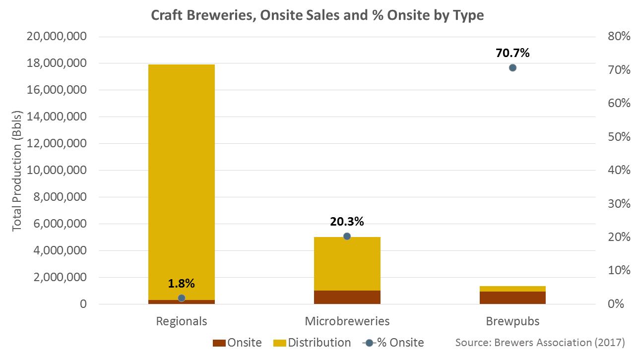 brewery onsite sales