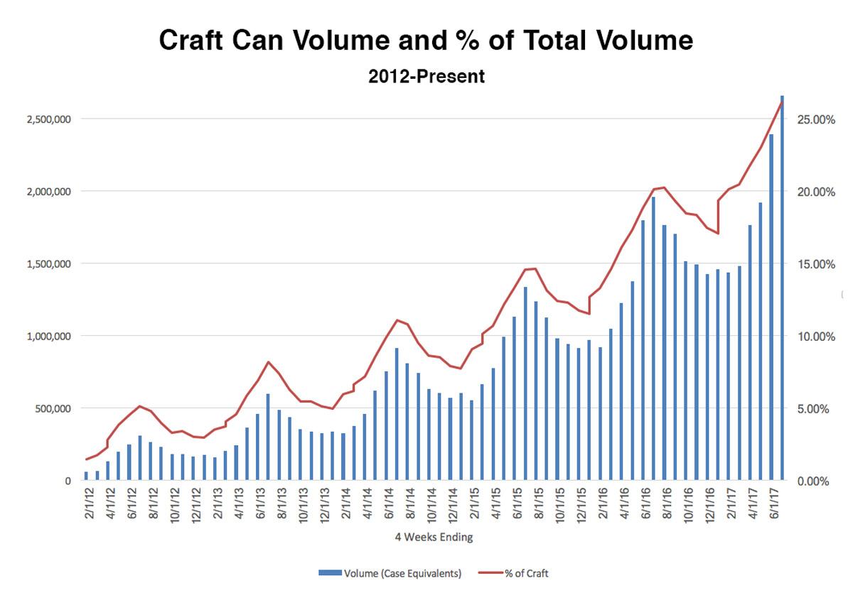 craft can usage