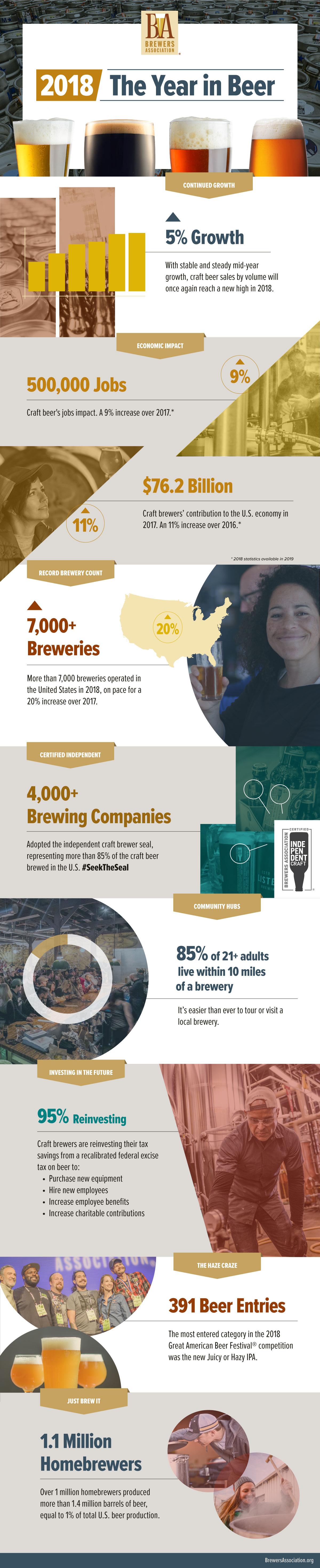 2018 Year in Beer